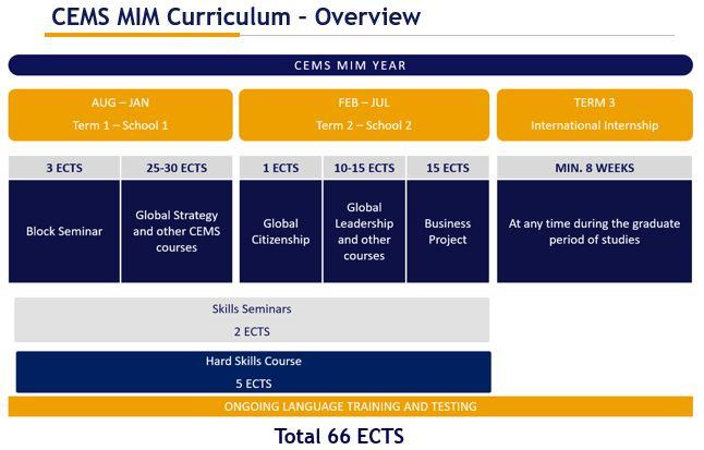 CEMS Curriculum